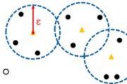 DBSCAN, ein Clustering Algorithmus, verfügbar in scikit-learn