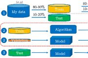Machine Learning Train Test Split Datenaufbereitung
