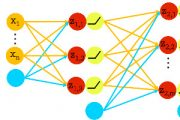 MLP - Multi Layer Perceptron dargestellt